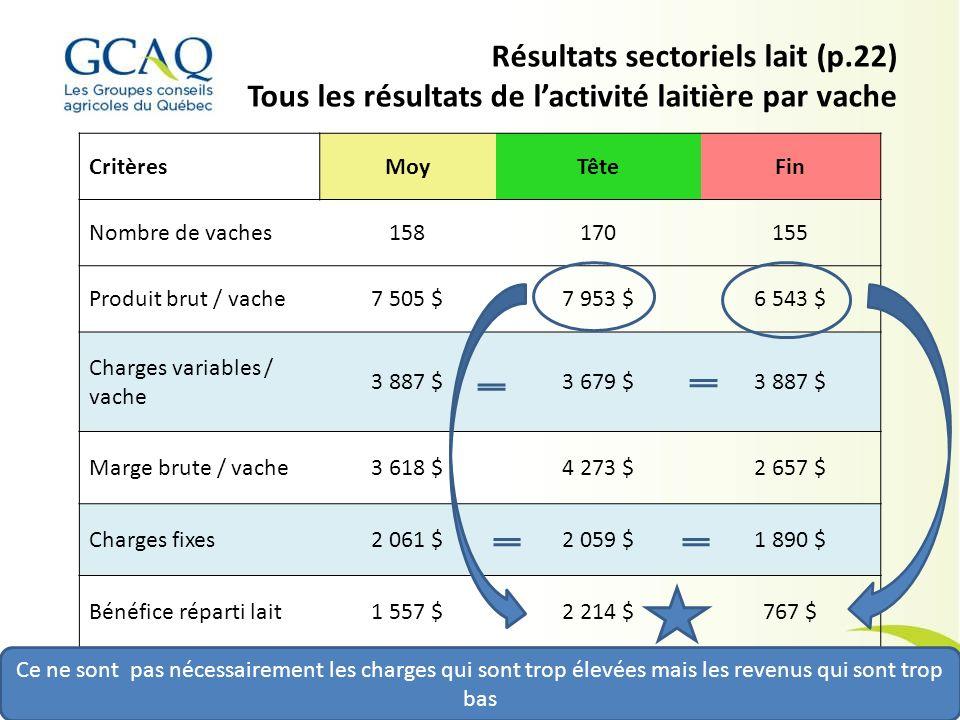 Résultats sectoriels lait (p