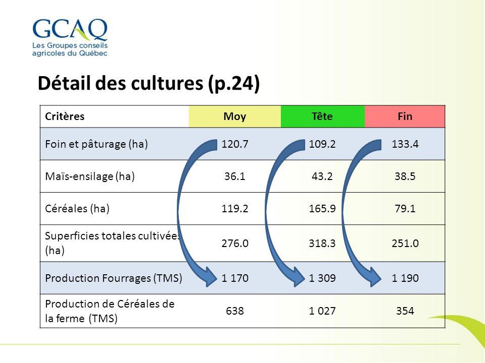 Détail des cultures (p.24)