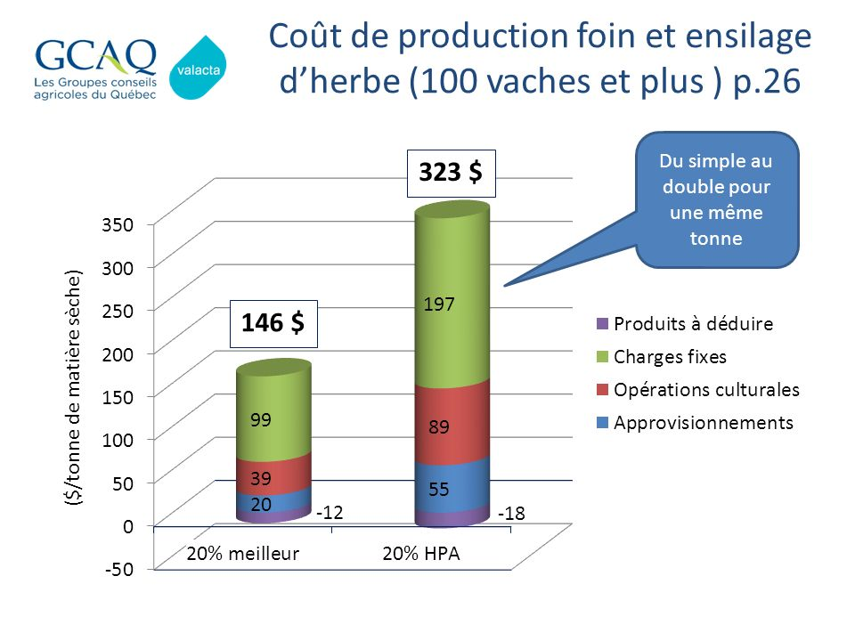 Coût de production foin et ensilage d'herbe (100 vaches et plus ) p.26