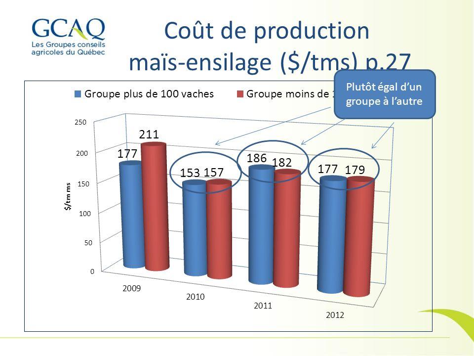 Coût de production maïs-ensilage ($/tms) p.27