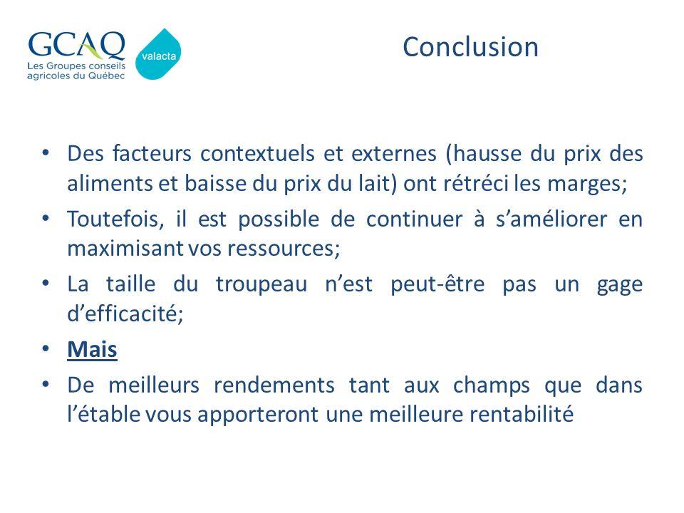 Conclusion Des facteurs contextuels et externes (hausse du prix des aliments et baisse du prix du lait) ont rétréci les marges;
