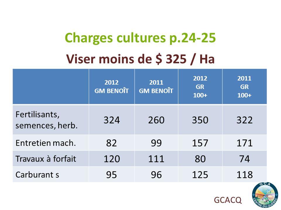 Charges cultures p.24-25 Viser moins de $ 325 / Ha 324 260 350 322 82