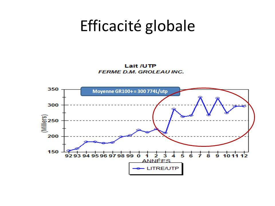 Efficacité globale Moyenne GR100+ = 300 774L/utp