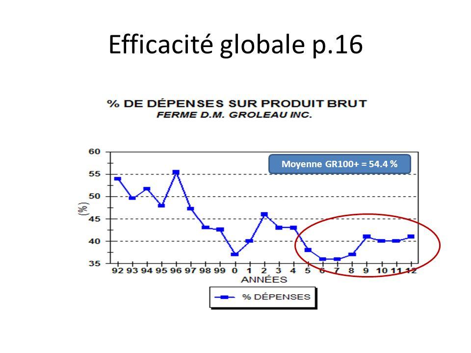 Efficacité globale p.16 Moyenne GR100+ = 54.4 %