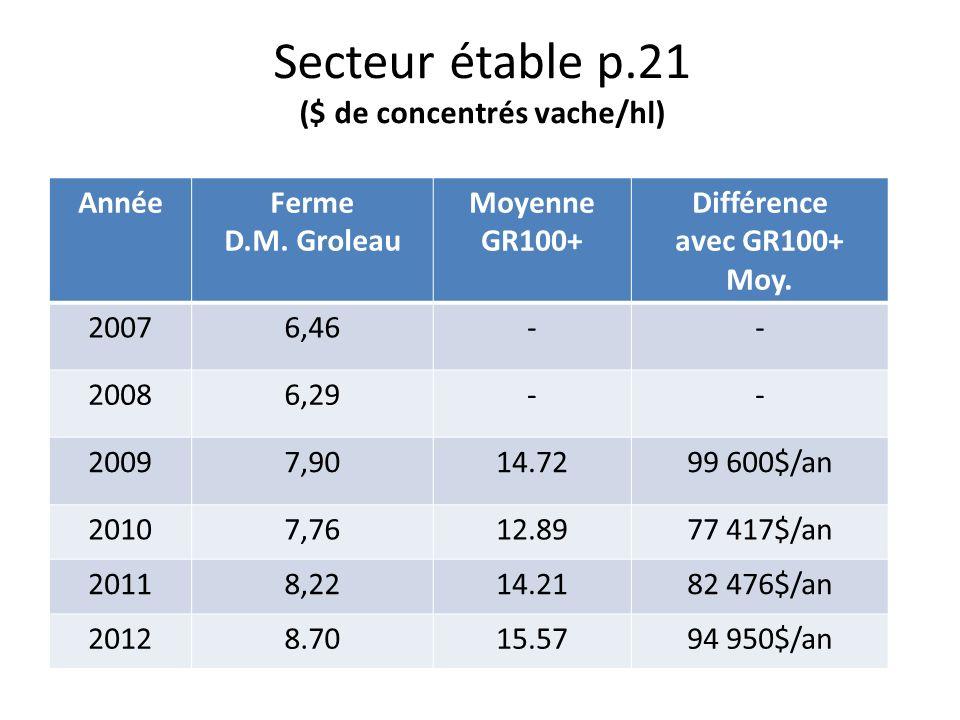 Secteur étable p.21 ($ de concentrés vache/hl)