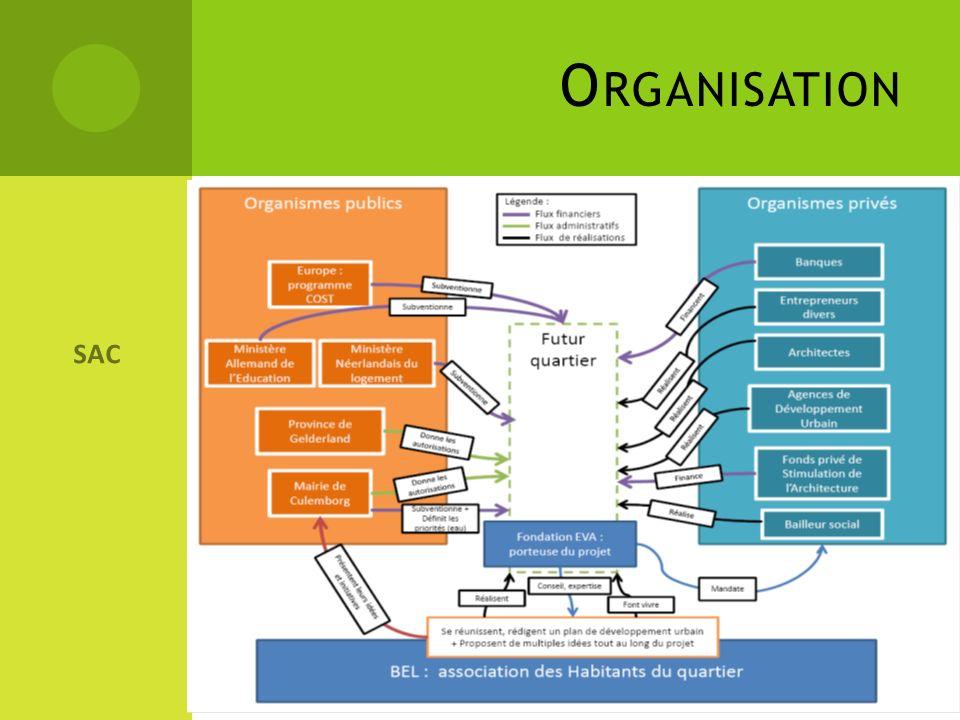 Organisation SAC