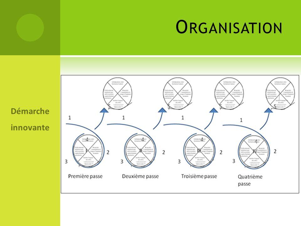 Organisation Démarche innovante