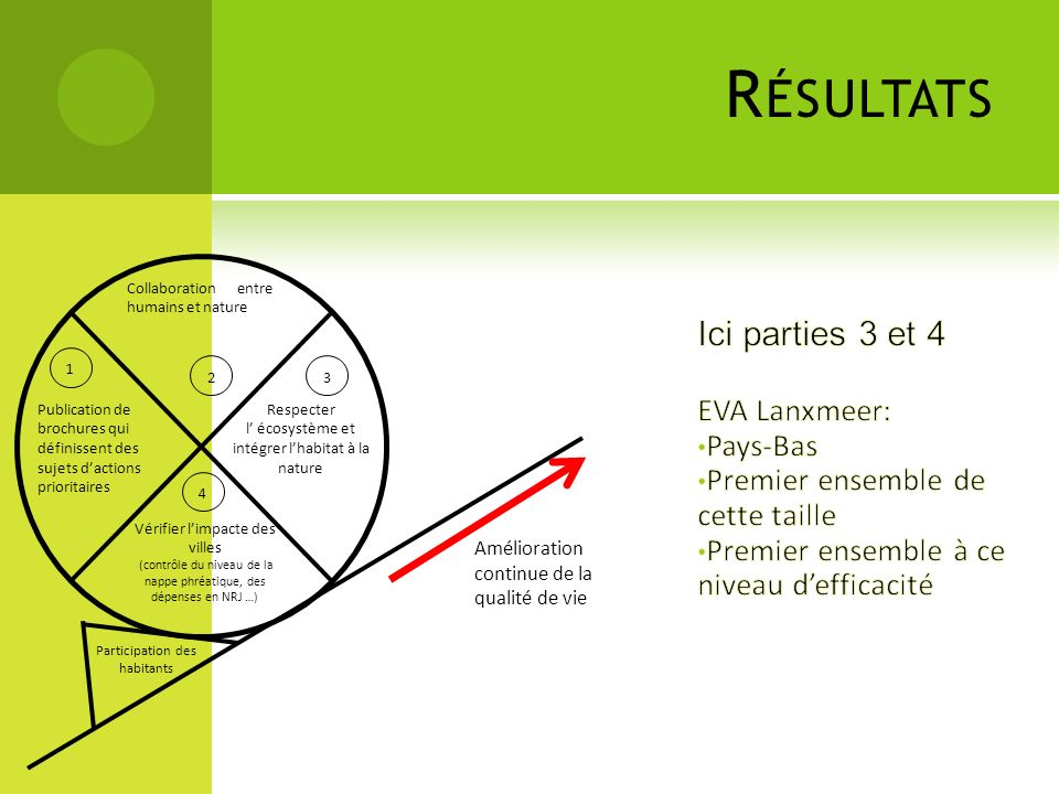 Résultats Ici parties 3 et 4 EVA Lanxmeer: Pays-Bas