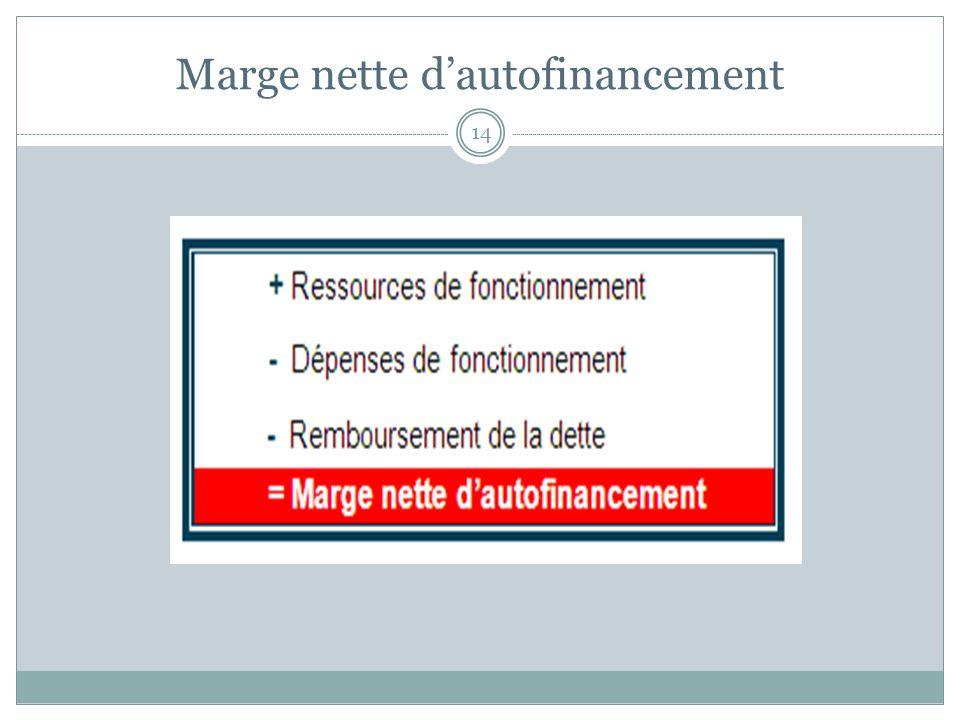 Marge nette d'autofinancement