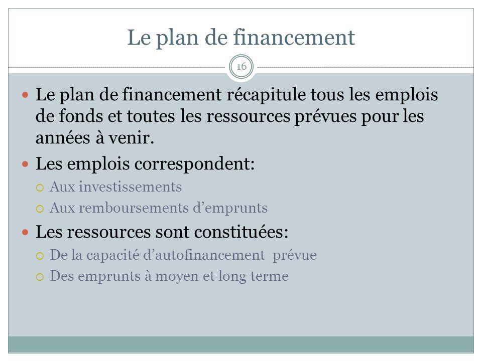 Le plan de financement Le plan de financement récapitule tous les emplois de fonds et toutes les ressources prévues pour les années à venir.