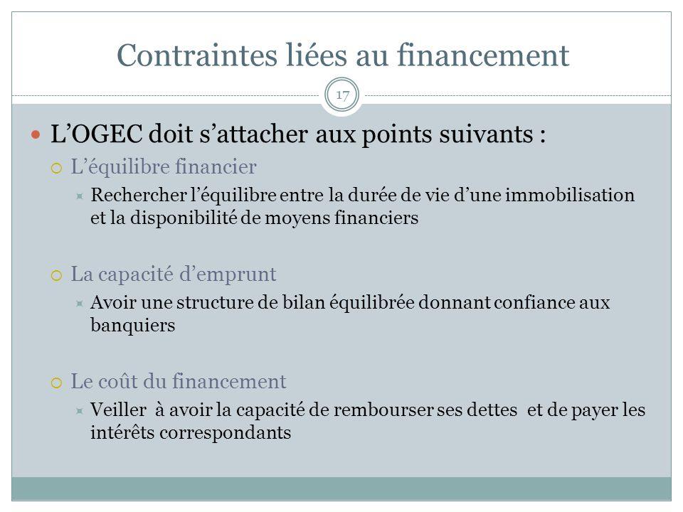 Contraintes liées au financement