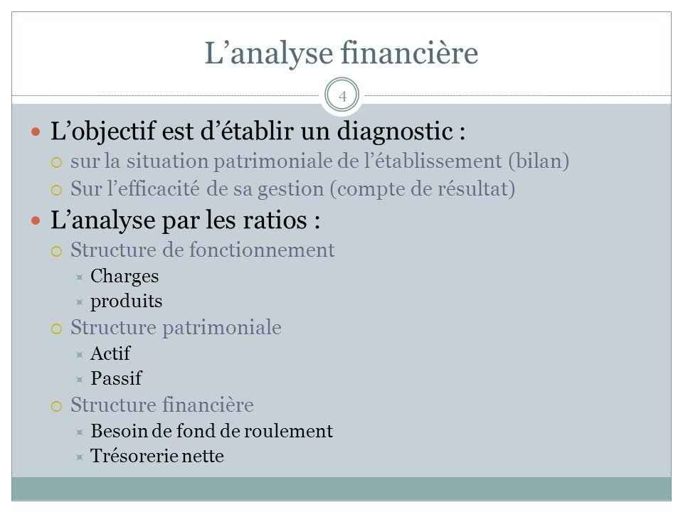 L'analyse financière L'objectif est d'établir un diagnostic :
