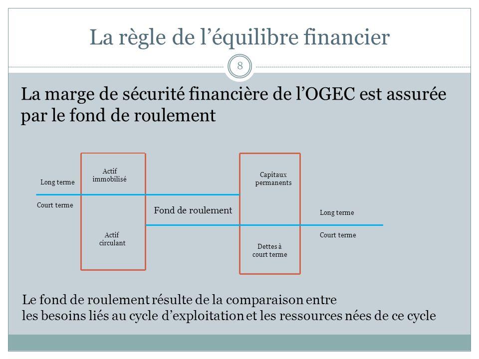 La règle de l'équilibre financier