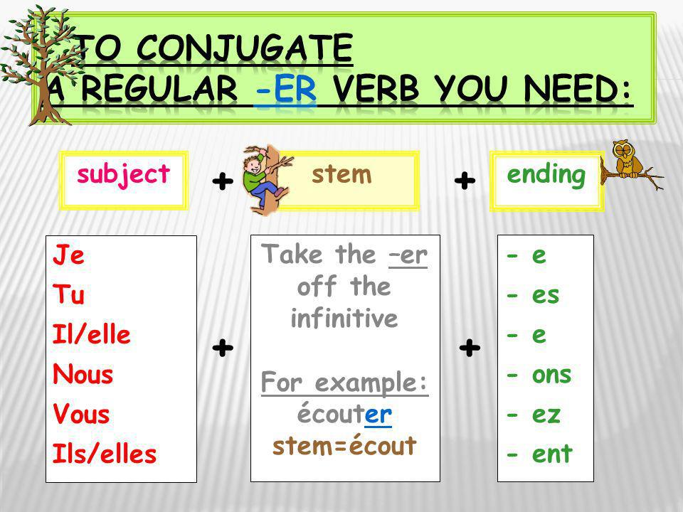 To conjugate a regular -er verb you need: