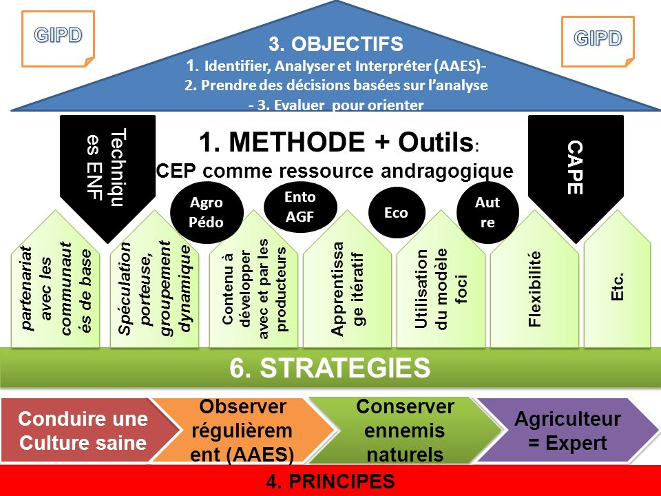 1. METHODE + Outils: 6. STRATEGIES