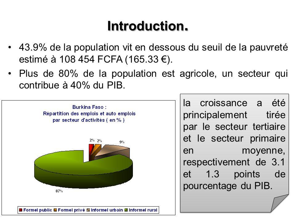 Introduction. 43.9% de la population vit en dessous du seuil de la pauvreté estimé à 108 454 FCFA (165.33 €).
