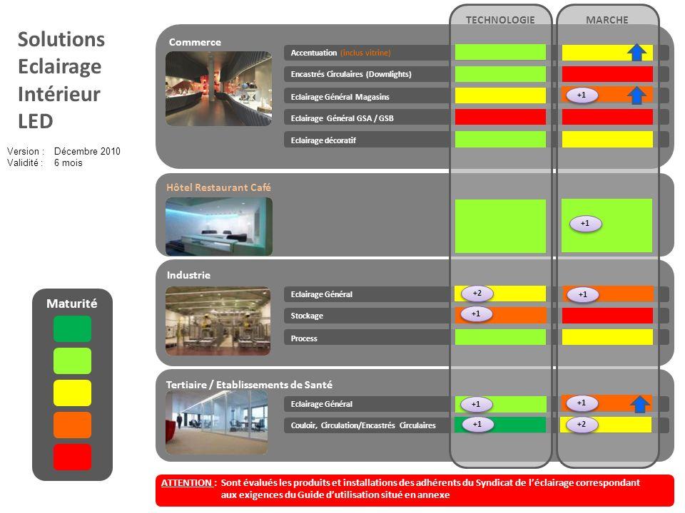 Solutions Eclairage Intérieur LED Maturité TECHNOLOGIE MARCHE Commerce