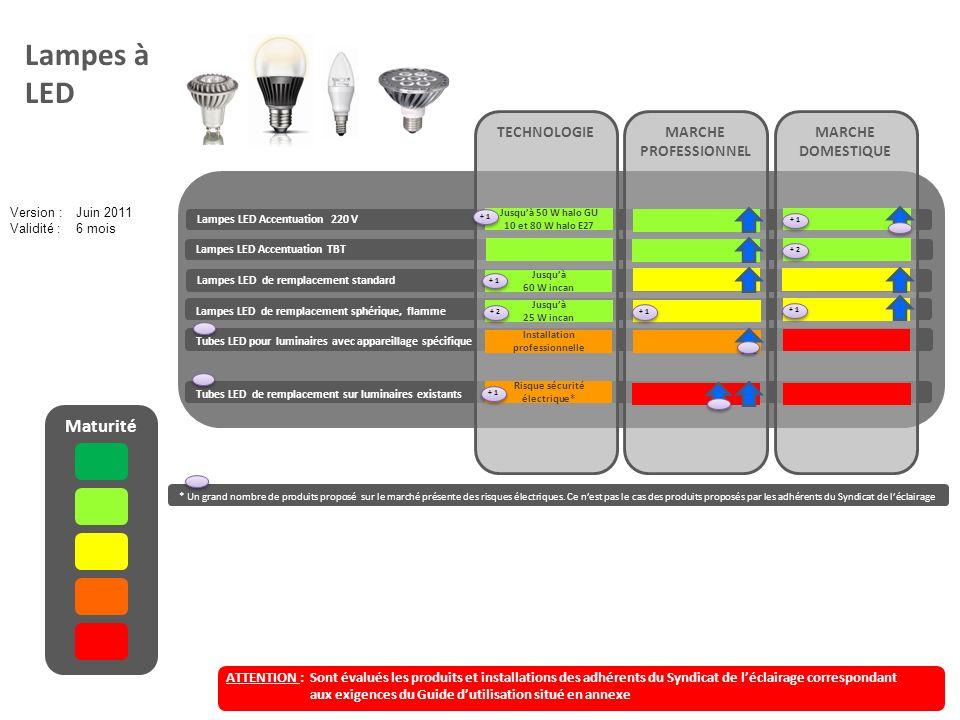 Lampes à LED Maturité TECHNOLOGIE MARCHE PROFESSIONNEL MARCHE