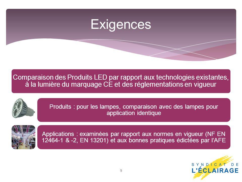 Exigences Comparaison des Produits LED par rapport aux technologies existantes, à la lumière du marquage CE et des réglementations en vigueur.
