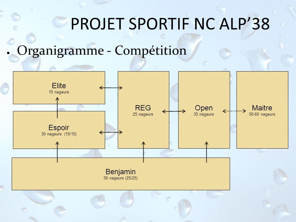PROJET SPORTIF NC ALP'38 Organigramme - Compétition Elite Espoir REG