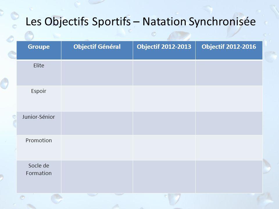 Les Objectifs Sportifs – Natation Synchronisée