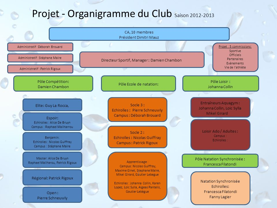 Projet - Organigramme du Club Saison 2012-2013