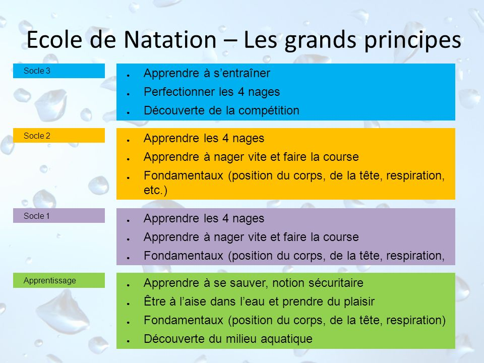 Ecole de Natation – Les grands principes