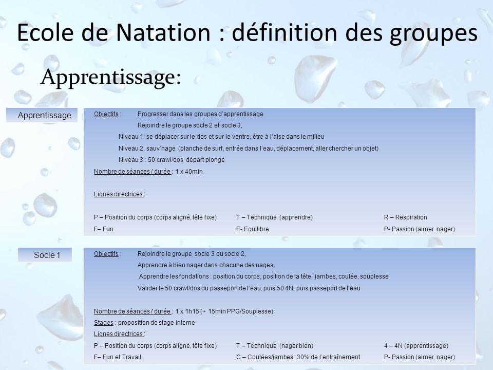 Ecole de Natation : définition des groupes