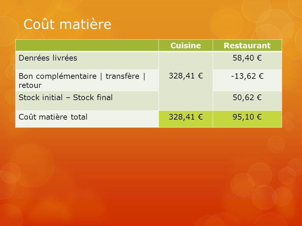 Coût matière Cuisine Restaurant Denrées livrées 328,41 € 58,40 €