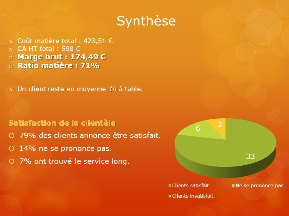 Synthèse Marge brut : 174,49 € Ratio matière : 71%