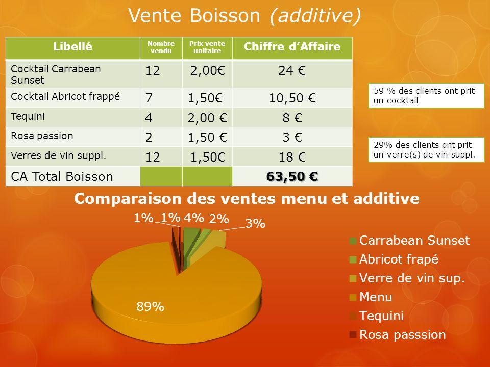 Vente Boisson (additive)