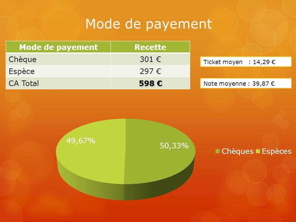 Mode de payement Mode de payement Recette Chèque 301 € Espèce 297 €