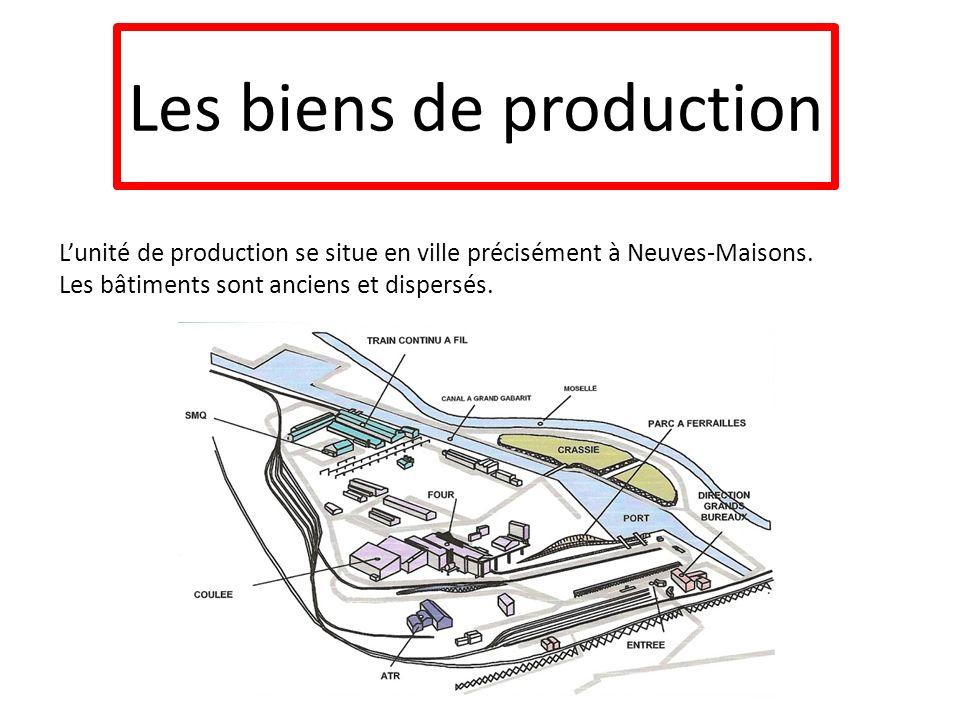 Les biens de production