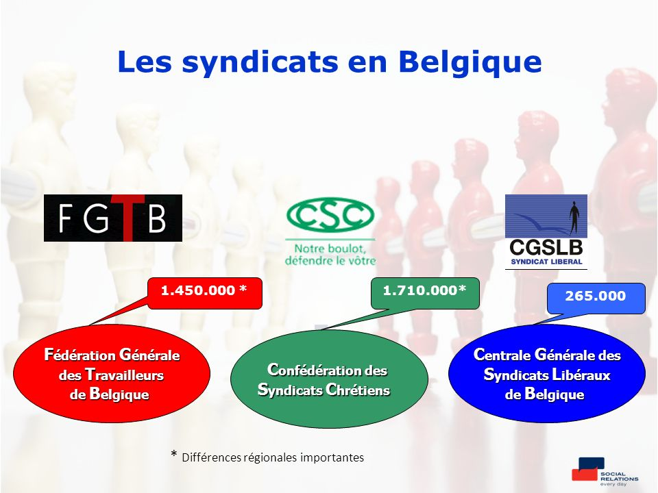 Les syndicats en Belgique