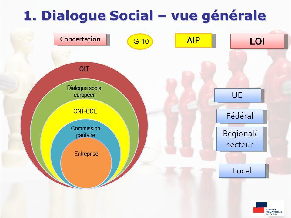 1. Dialogue Social – vue générale