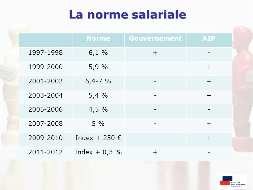 La norme salariale Norme Gouvernement AIP 1997-1998 6,1 % + -