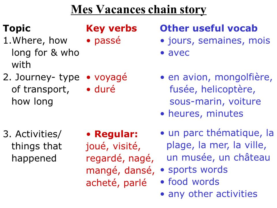 Mes Vacances chain story