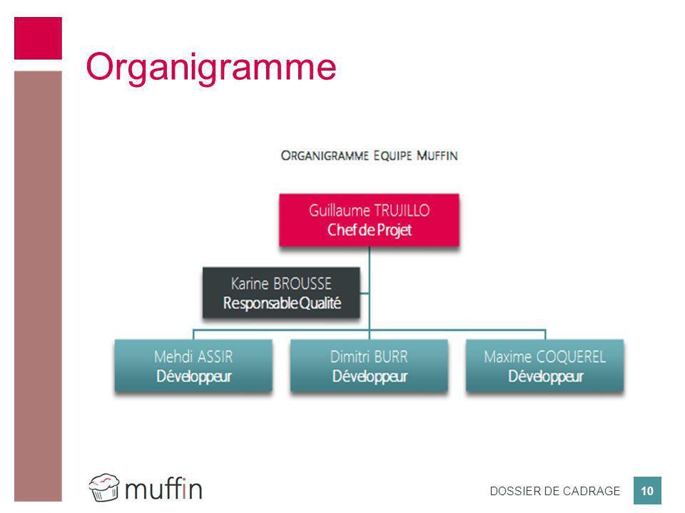Organigramme Présentation de la team Muffin: - 1 Chef de Projet - 1 RQ