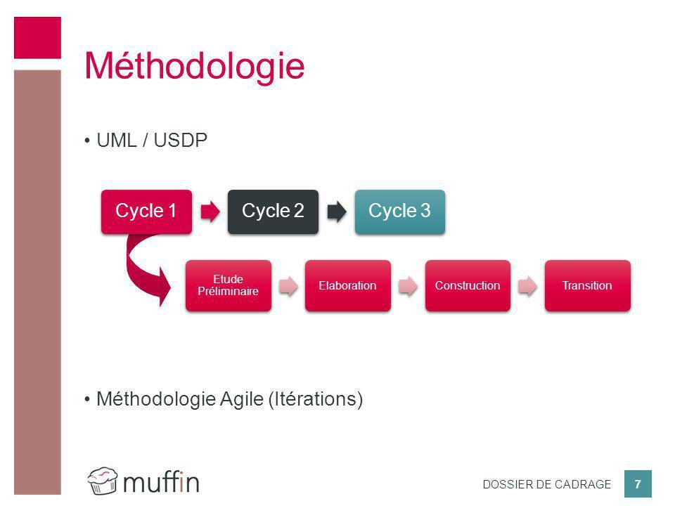 Méthodologie UML / USDP Méthodologie Agile (Itérations) Cycle 1