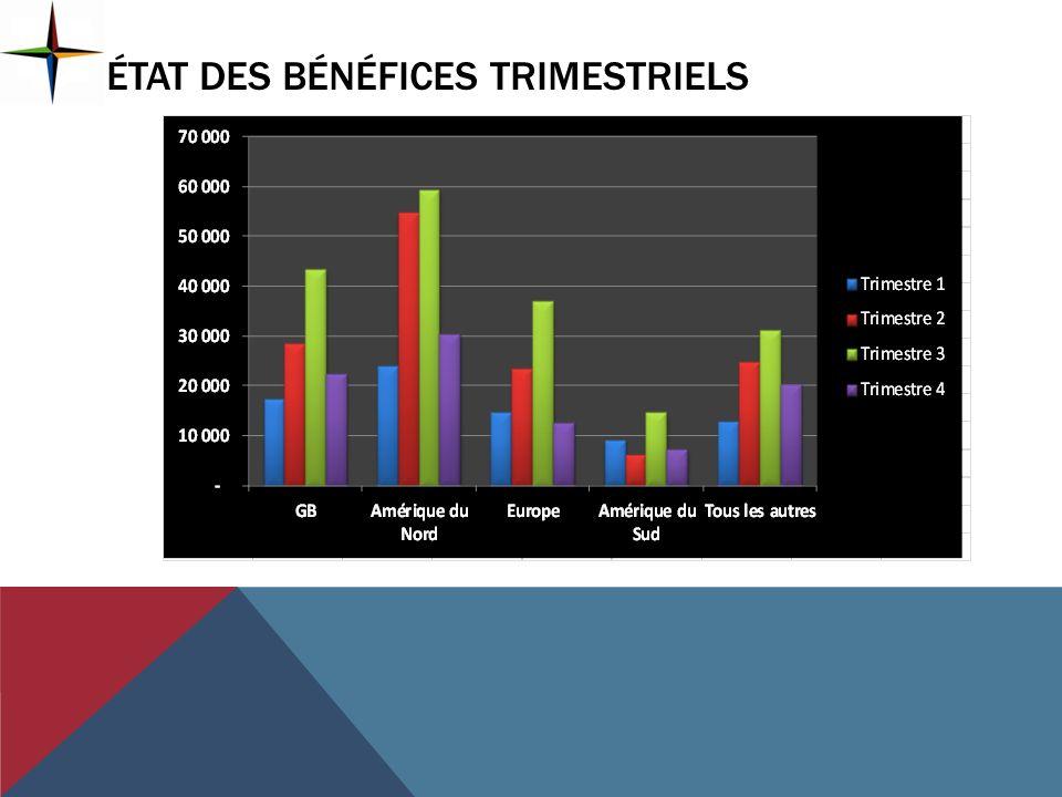 État des bénéfices trimestriels