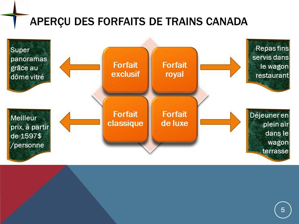APERÇU DES Forfaits DE Trains Canada