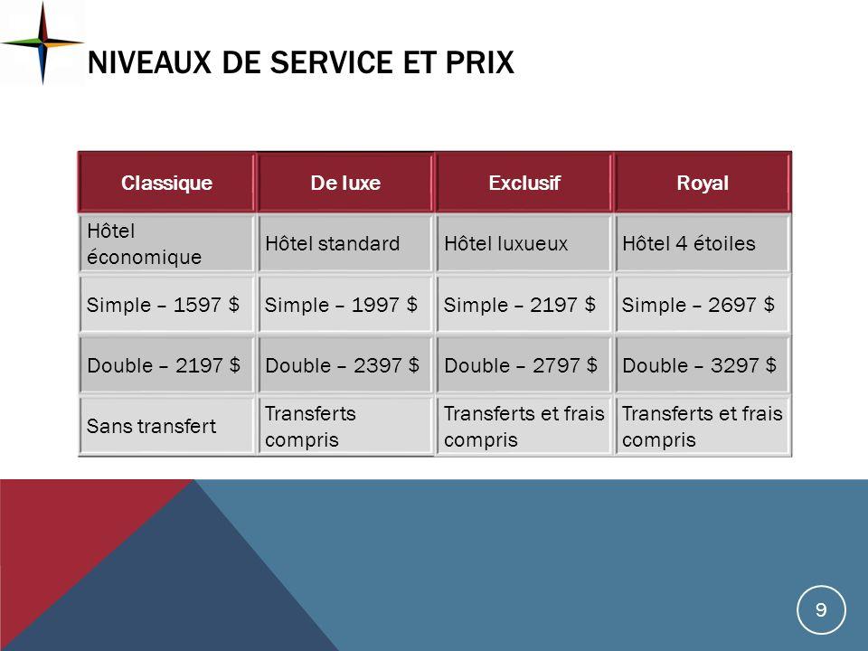 Niveaux de service et prix