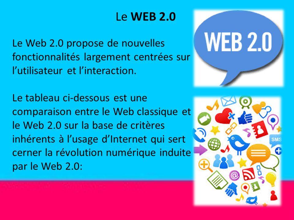 Le WEB 2.0 Le Web 2.0 propose de nouvelles fonctionnalités largement centrées sur l'utilisateur et l'interaction.
