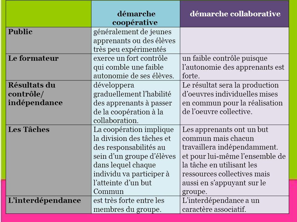démarche collaborative