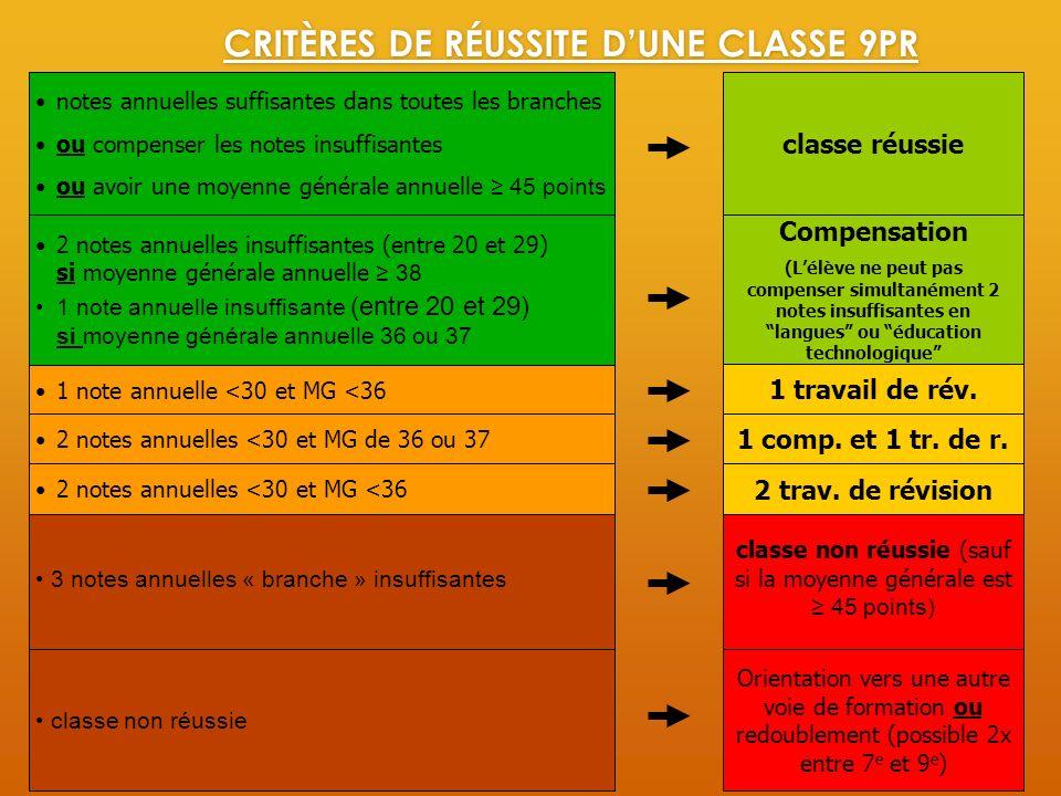 CRITÈRES DE RÉUSSITE D'UNE CLASSE 9PR