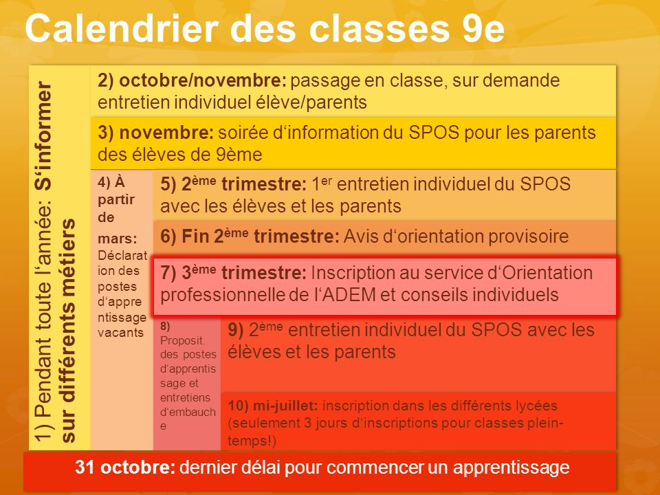 Calendrier des classes 9e