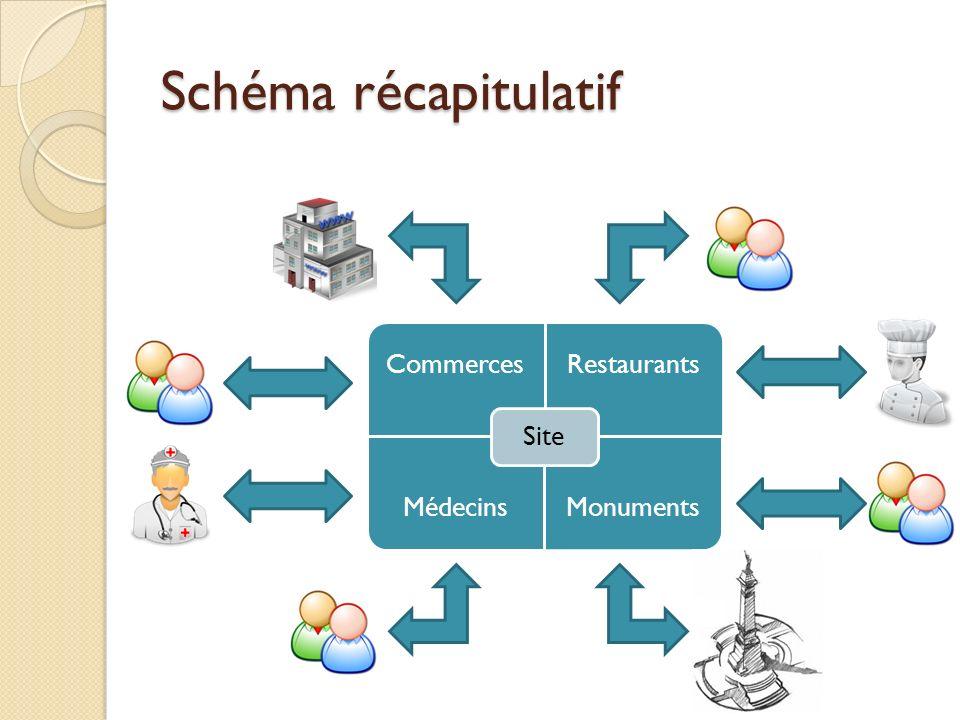 Schéma récapitulatif Site Commerces Restaurants Médecins Monuments