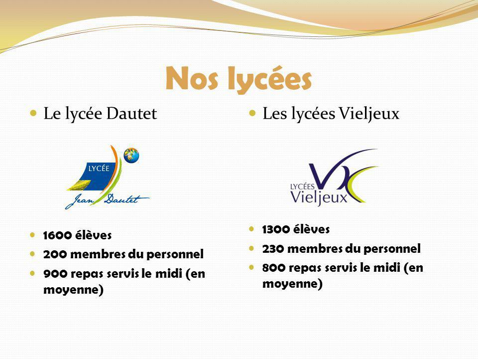 Nos lycées Le lycée Dautet Les lycées Vieljeux 1300 élèves 1600 élèves