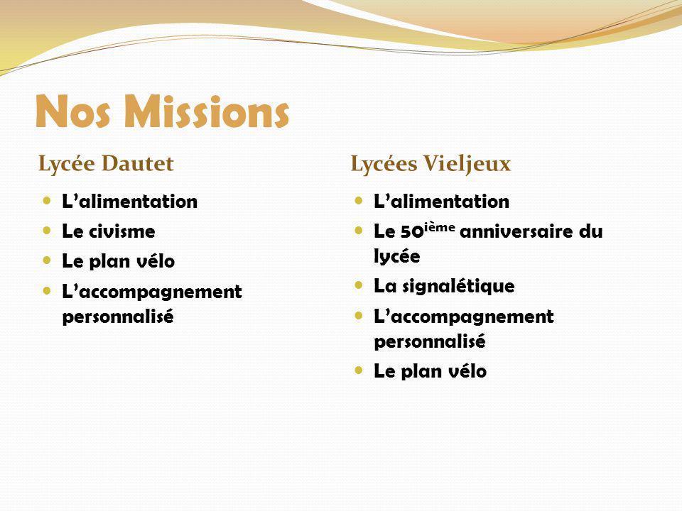 Nos Missions Lycée Dautet Lycées Vieljeux L'alimentation Le civisme