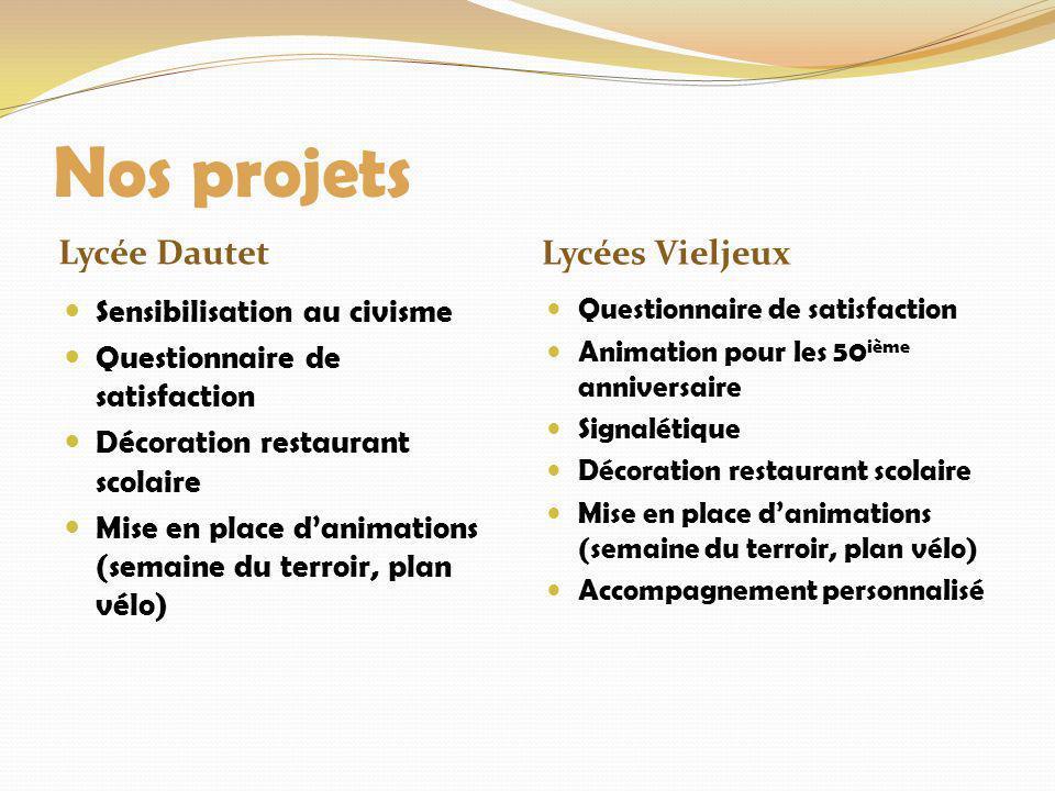 Nos projets Lycée Dautet Lycées Vieljeux Sensibilisation au civisme